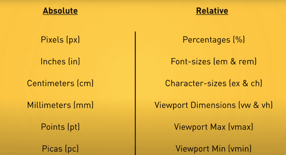 css absolute and relative units list
